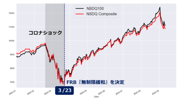 ナスダック指数日足チャート(年初来)
