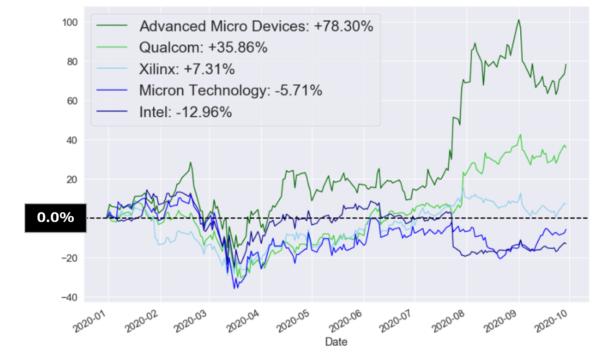 クアルコム(Qcom)の年初来パフォーマンスチャート