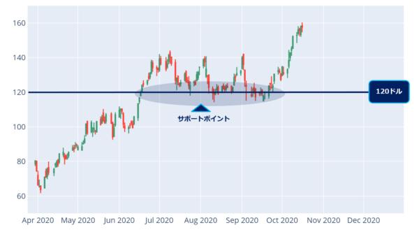 アバララの日足チャート(2020年4月以降)