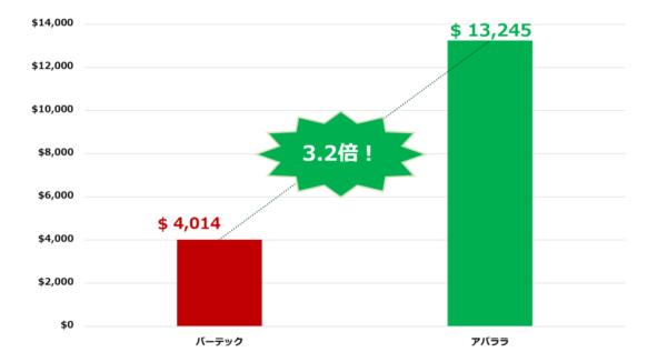 アバララ(AVLR)とバーテック(VERX)の時価総額 / 単位:Millions of U.S. Dollars