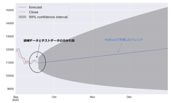 ナスダック指数の予測チャート(今年9月以降)ARIMAモデルの予測チャート。