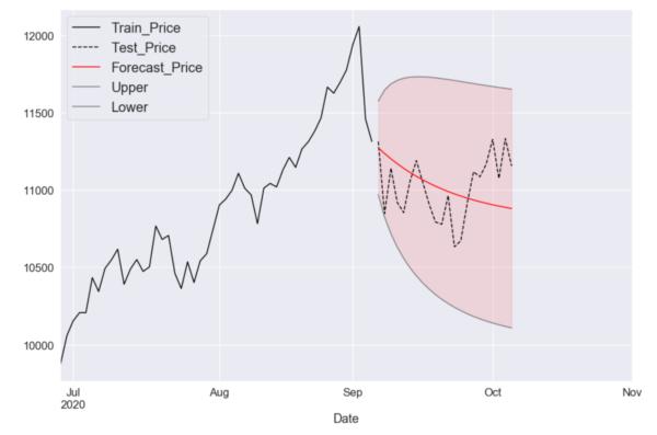 ナスダック総合指数の予測チャート 日足(2020年6月29日以降)