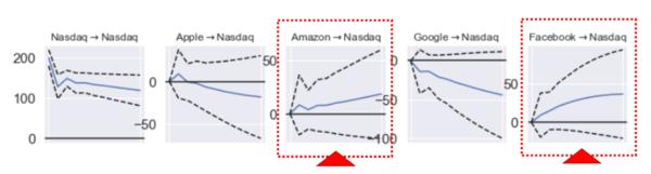 インパルス応答関数のチャート