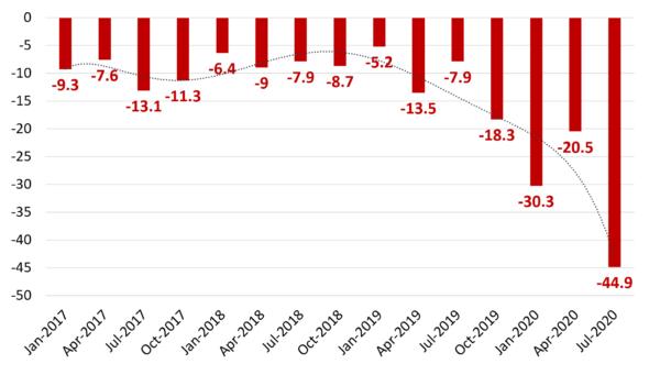 Zスケーラー(ZS)の営業利益(2017年以降)