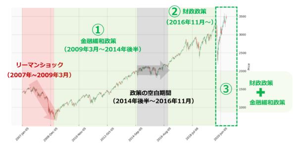 S&P500指数の週足チャート(2007年以降)