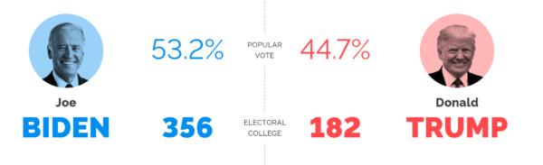 米大統領選挙の世論調査