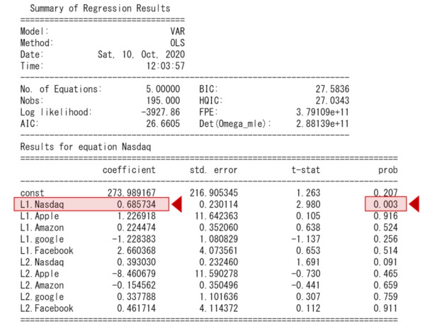 ナスダックとGAFAのVAR分析の結果