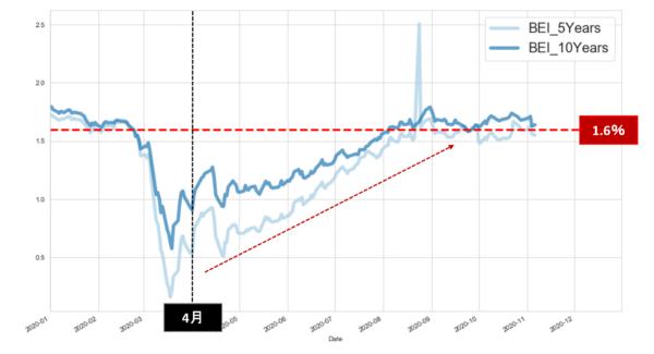アメリカの予想インフレ率 日足チャート(2020年以降)