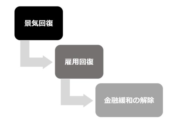 FRBの金融緩和政策解除のプロセス