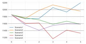 ナスダック総合指数の予想シミュレーション