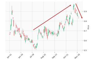 米国の長期金利の日足チャート(今年6月以降)