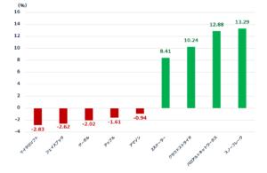 GAFAMとネットセキュリティー株のパフォーマンスチャート(今週のパフォーマンス)
