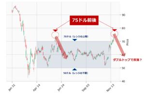 レイセオン・テクノロジーズ(RTX)の日足チャート(今年2月以降)