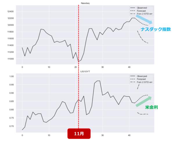 VARモデルの予測チャート