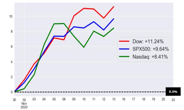 11月の米国株価指数のパフォーマンスチャート(11月13日まで)