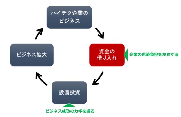 ハイテク企業のサイクル