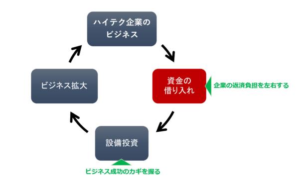 ハイテク企業のビジネスサイクル