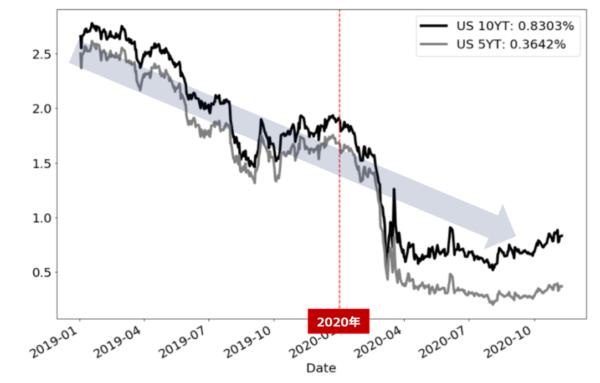 米金利の日足チャート
