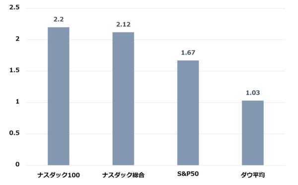 米国株価指数のパフォーマンス