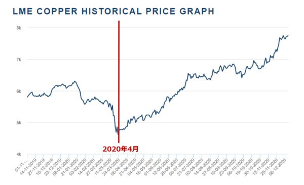 銅先物価格のチャート