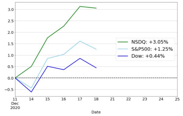 米国株価指数のパフォーマンスチャート
