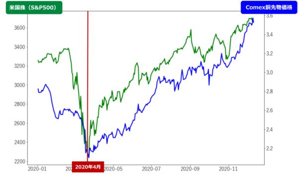 S&P500とComex銅先物価格の日足チャート(年初来)