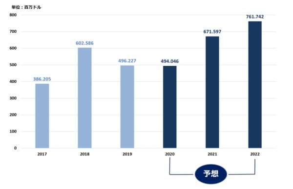 アカマイ(AKAM)の予測キャッシュフローチャート(予測は2020年以降)