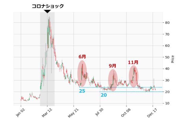 VIX指数の日足チャート(年初来)