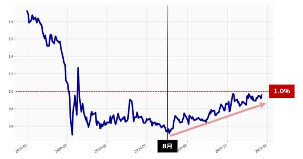 米長期金利の日足チャート(年初来)