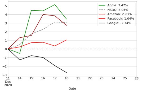 GAFAのパフォーマンスチャート
