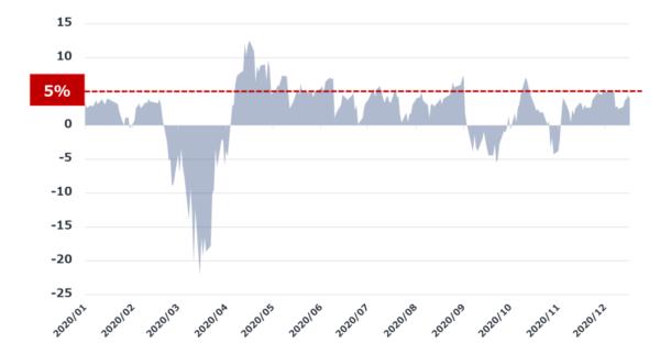 ナスダック指数 25日移動平均線のかい離チャート(年初来)