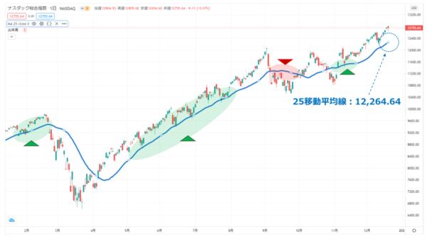 ナスダック指数の日足チャート(今年2月以降)