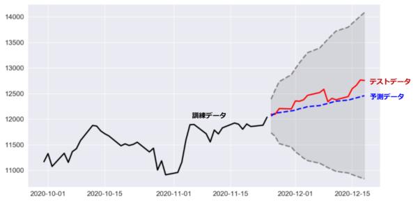ナスダック指数の予測チャート(今年10月以降)