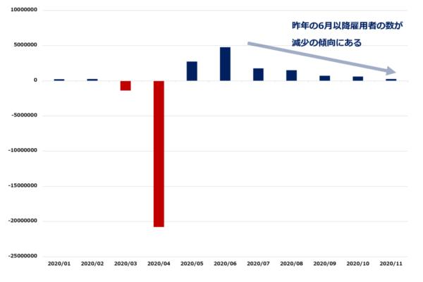 米雇用統計(非農業部門雇用者数)のチャート