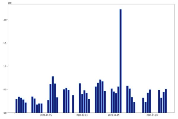 テスラ株の取引ボリュームチャート